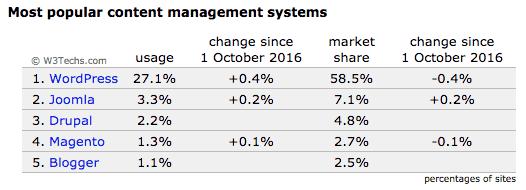 Tabel over WordPress markedsandel. Popularitet kræver høj sikkerhed på WordPress. Rene Sejling