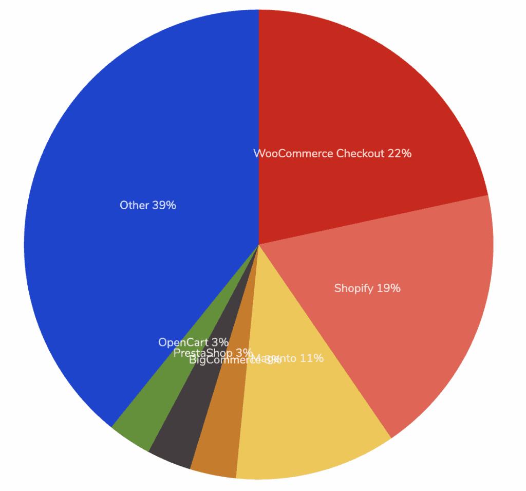 Diagram viser WooCommerce webshop store markedsandel.